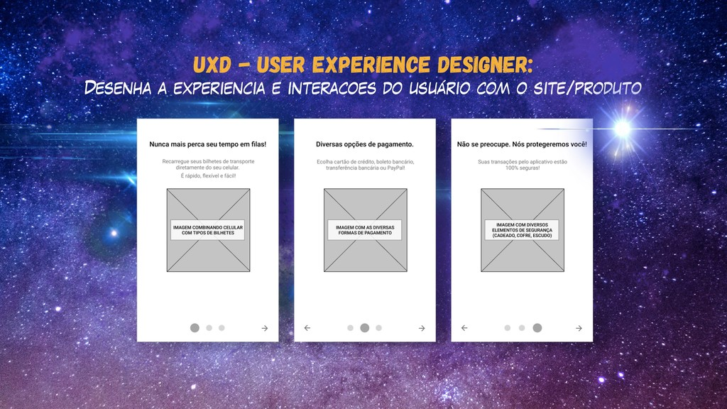 UXD - User experience designer: Desenha a exper...