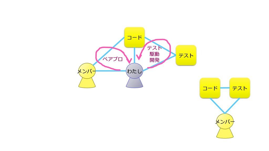 わたし コード テスト テスト 駆動 開発 メンバー ペアプロ メンバー コード テスト