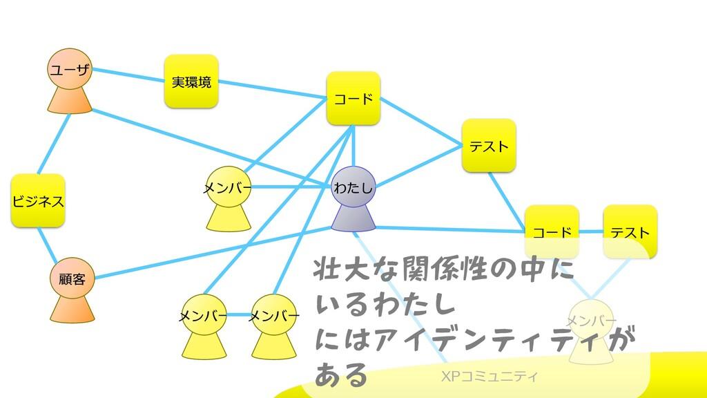 XPコミュニティ わたし コード テスト メンバー メンバー コード テスト メンバー メンバ...