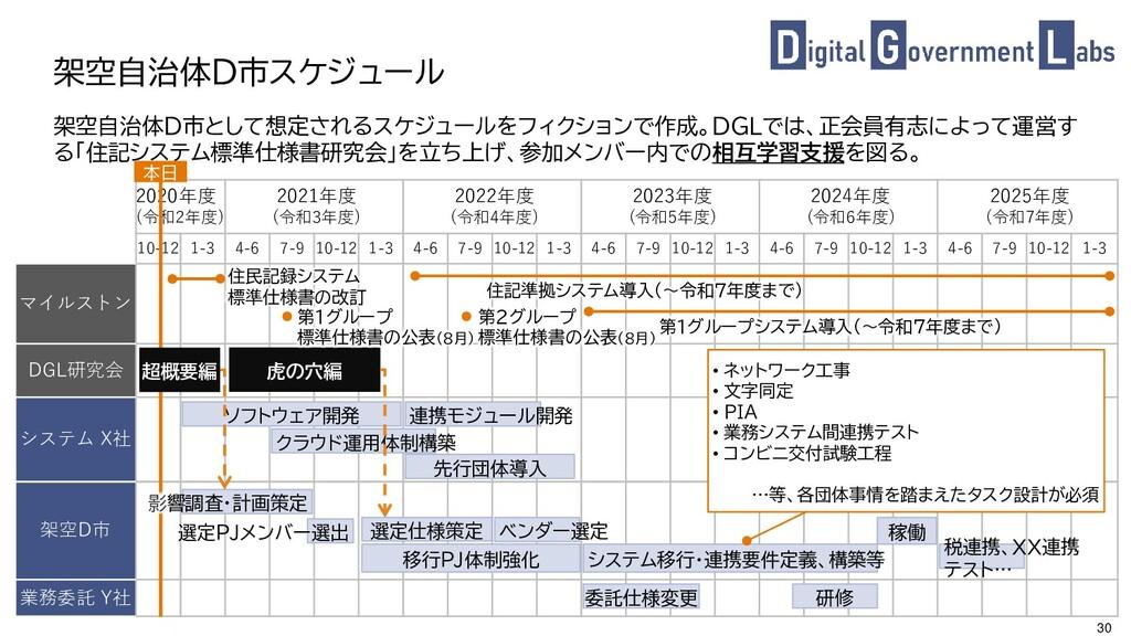 30 架空自治体D市として想定されるスケジュールをフィクションで作成。DGLでは、正会員有志に...