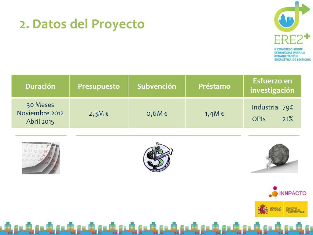 2. Datos del Proyecto Duración Presupuesto Subv...