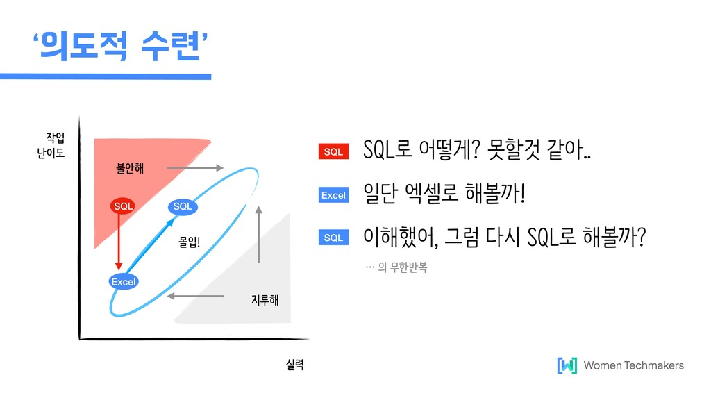 작업 난이도 실력 몰입! 불안해 지루해 SQL SQL Excel rبࣻ۲s SQ...