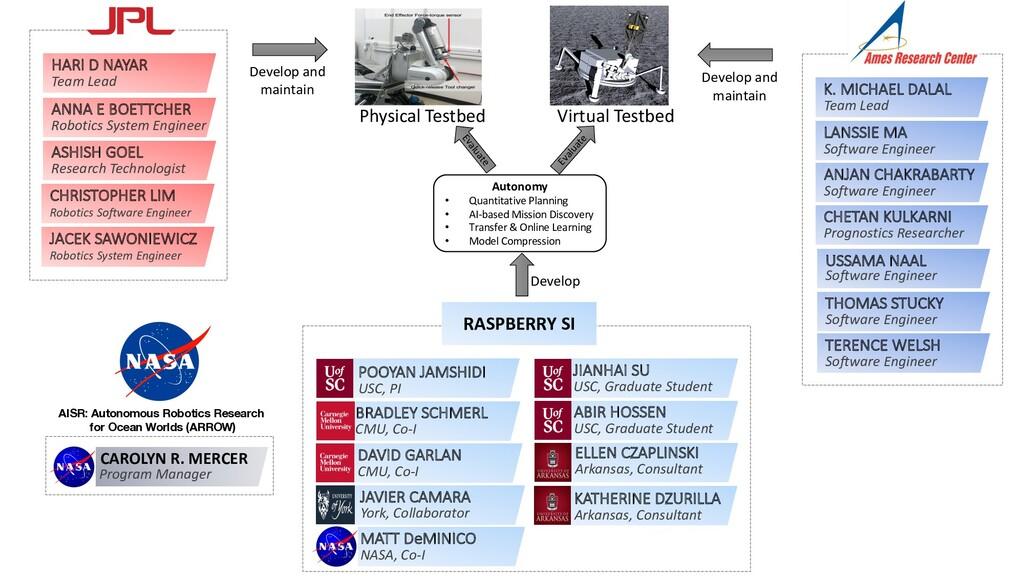 K. MICHAEL DALAL Team Lead USSAMA NAAL Software...