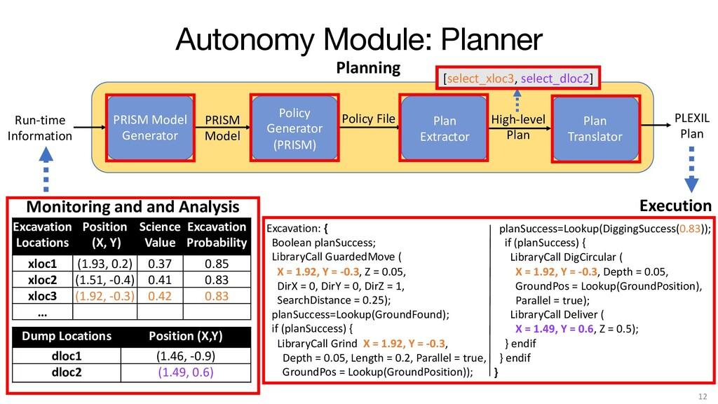 Autonomy Module: Planner 12 PRISM Model Generat...
