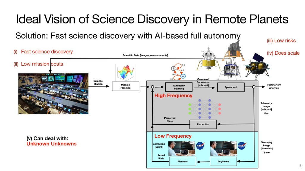 Ideal Vision of Science Discovery in Remote Pla...