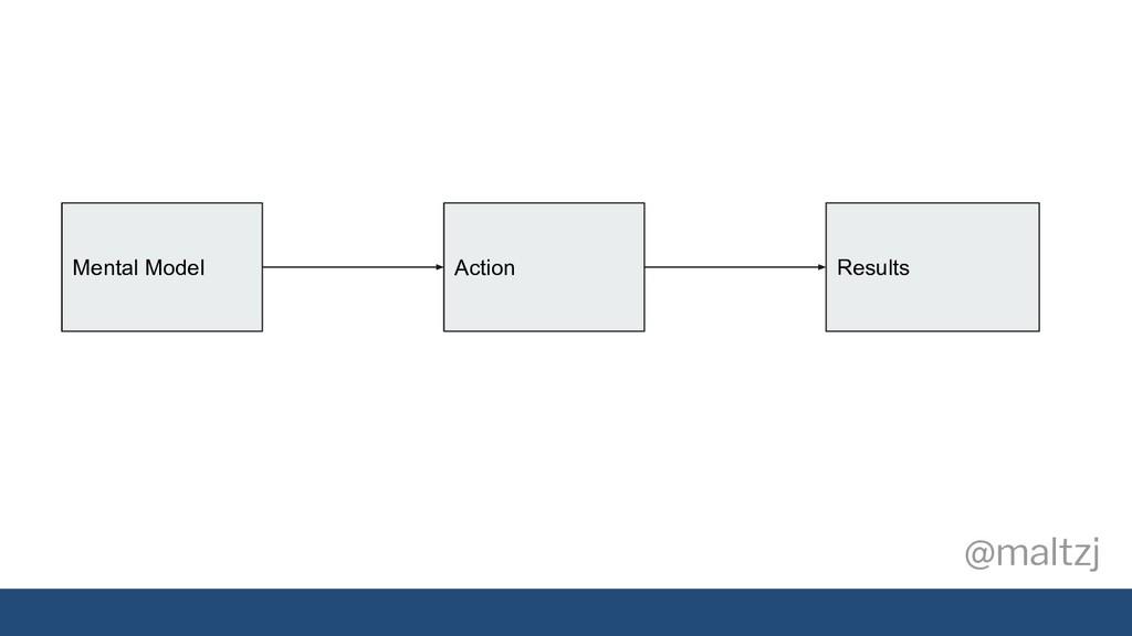 @maltzj Action Results Mental Model