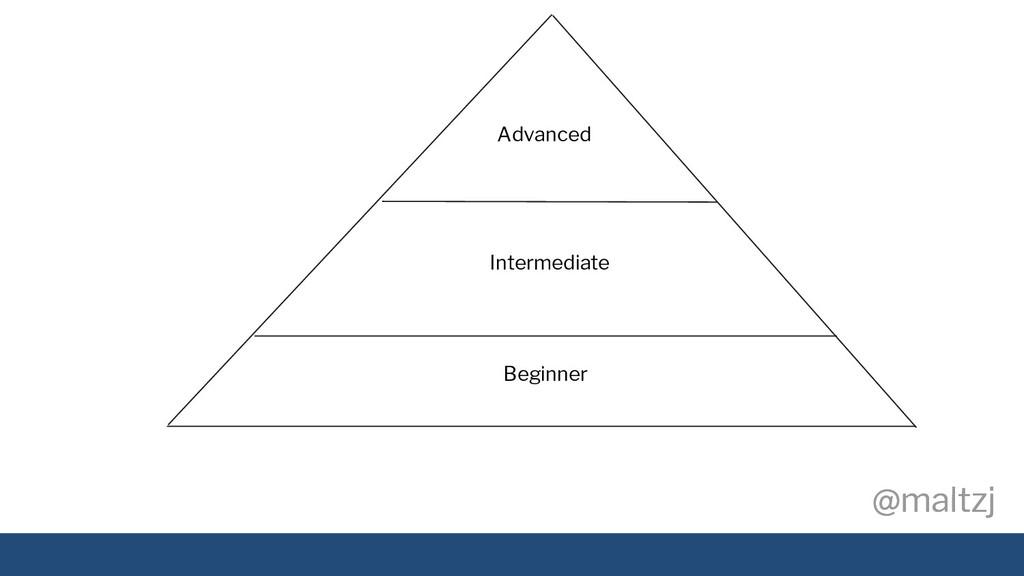 @maltzj @maltzj Beginner Intermediate Advanced