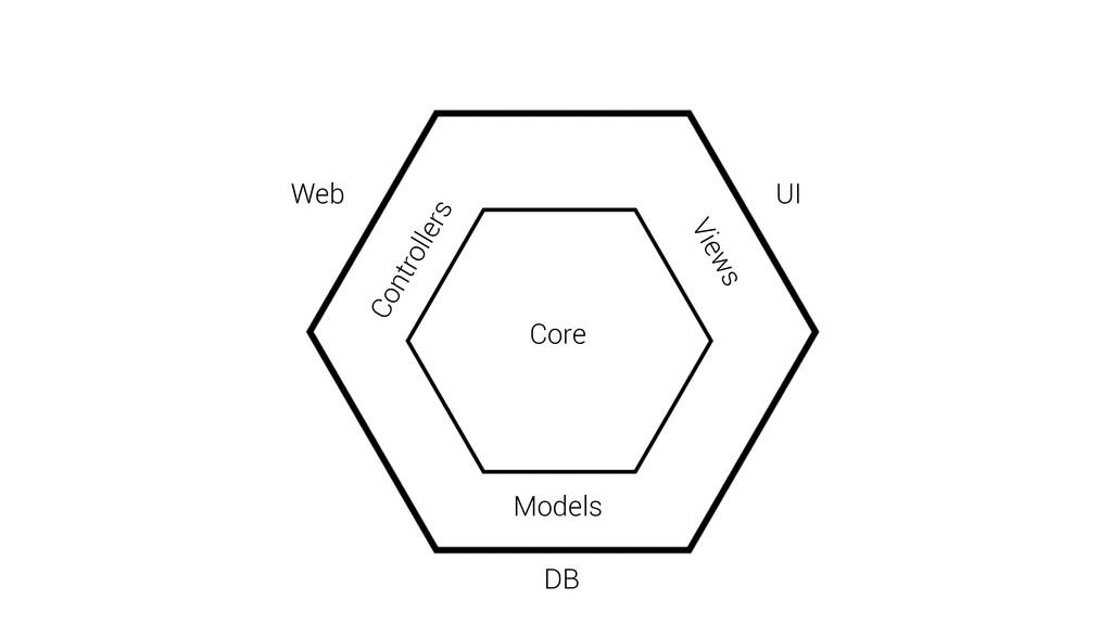 Core Web Models UI DB Controllers Views