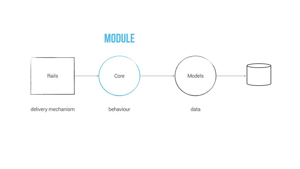 Models Core Rails delivery mechanism behaviour ...