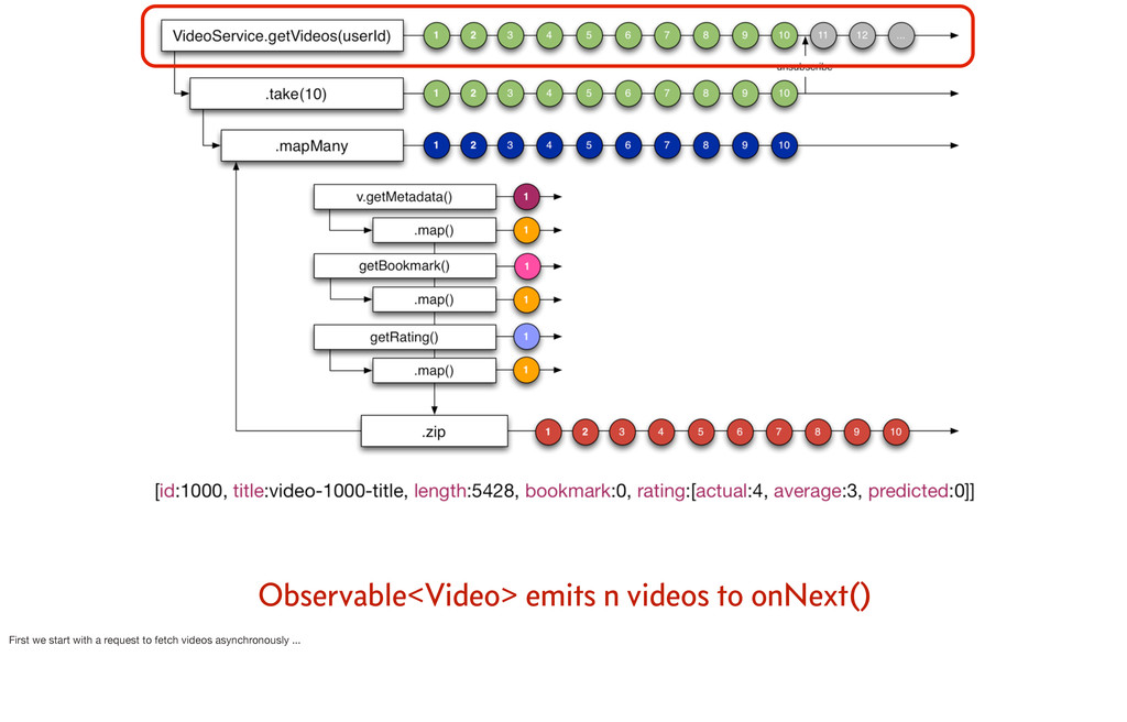 Observable<Video> emits n videos to onNext() Fi...