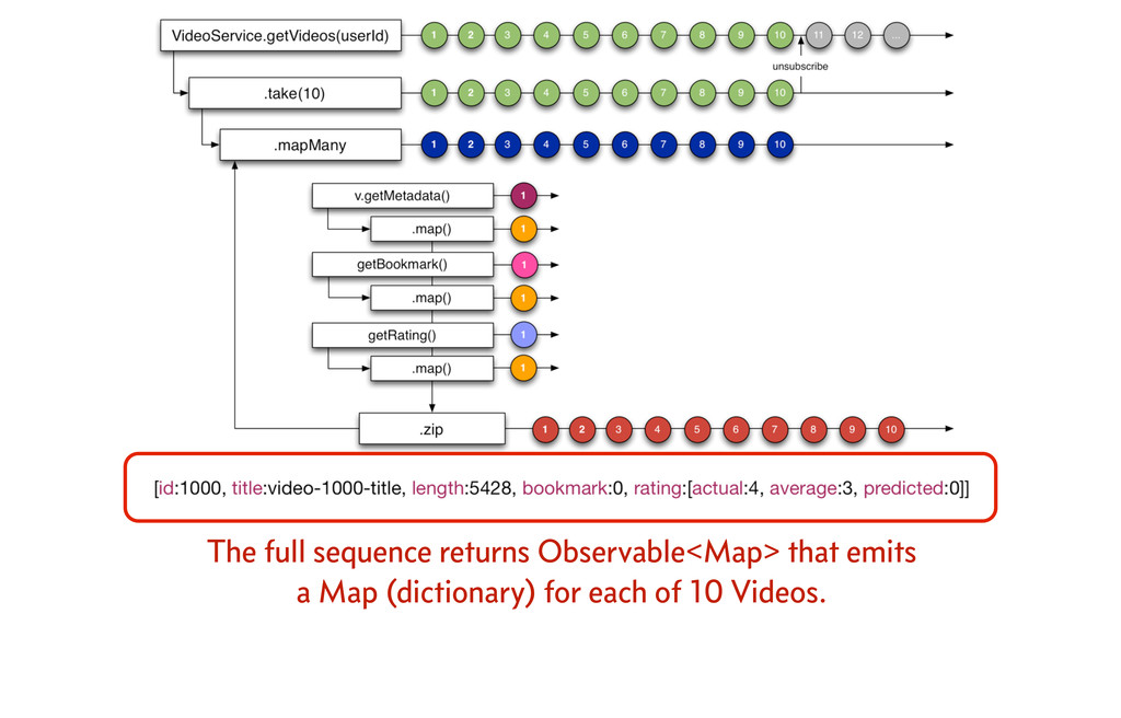 The full sequence returns Observable<Map> that ...