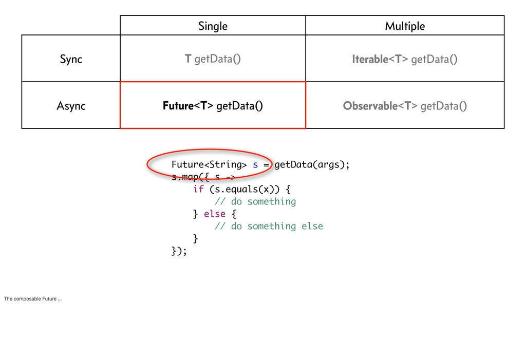 Future<String> s = getData(args); s.map({ s -> ...