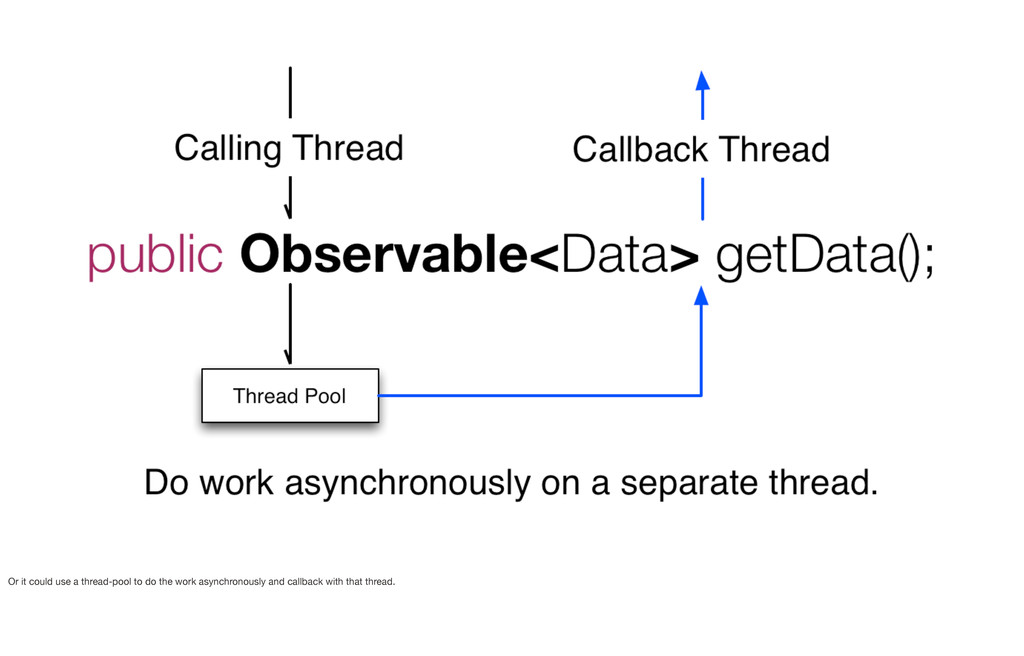 Or it could use a thread-pool to do the work as...