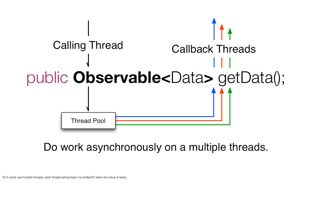 Or it could use multiple threads, each thread c...