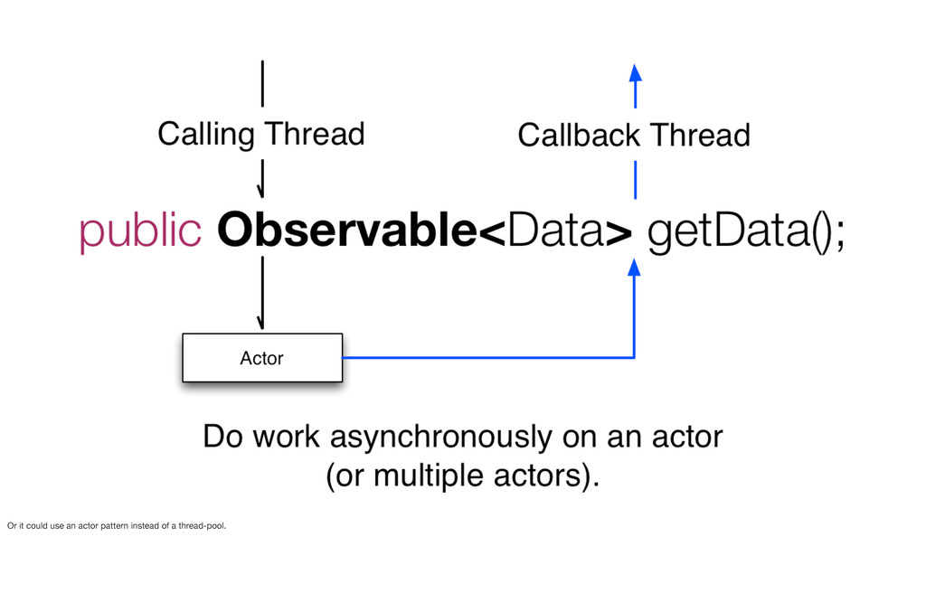 Or it could use an actor pattern instead of a t...