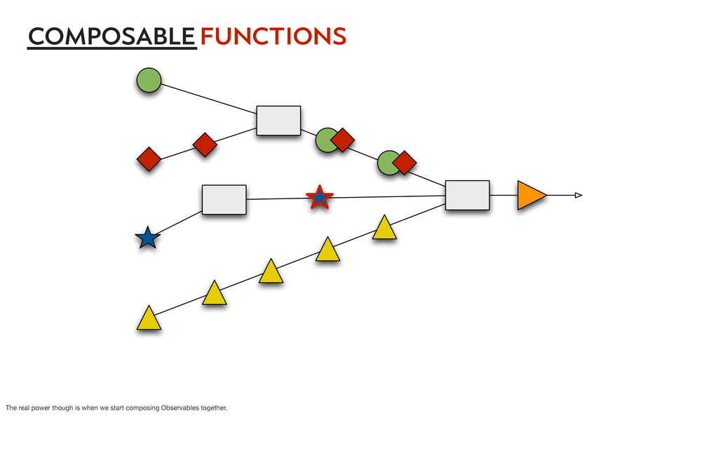 functions composable The real power though is w...