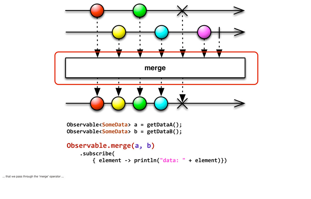 Observable<SomeData> a = getDataA(); O...