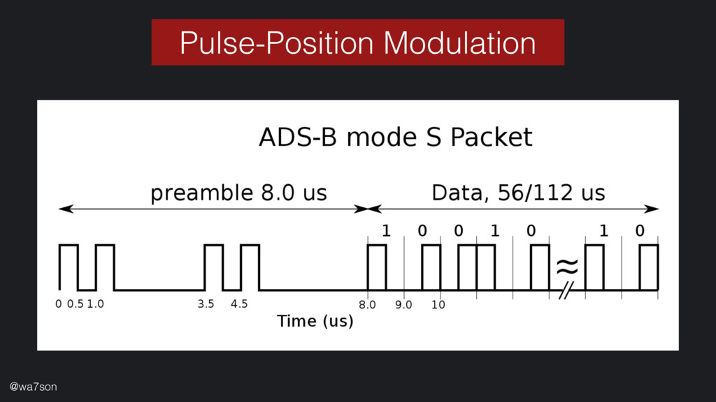 Pulse-Position Modulation @wa7son
