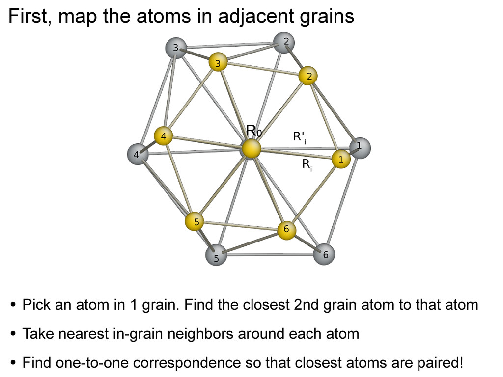 First, map the atoms in adjacent grains R i R' ...