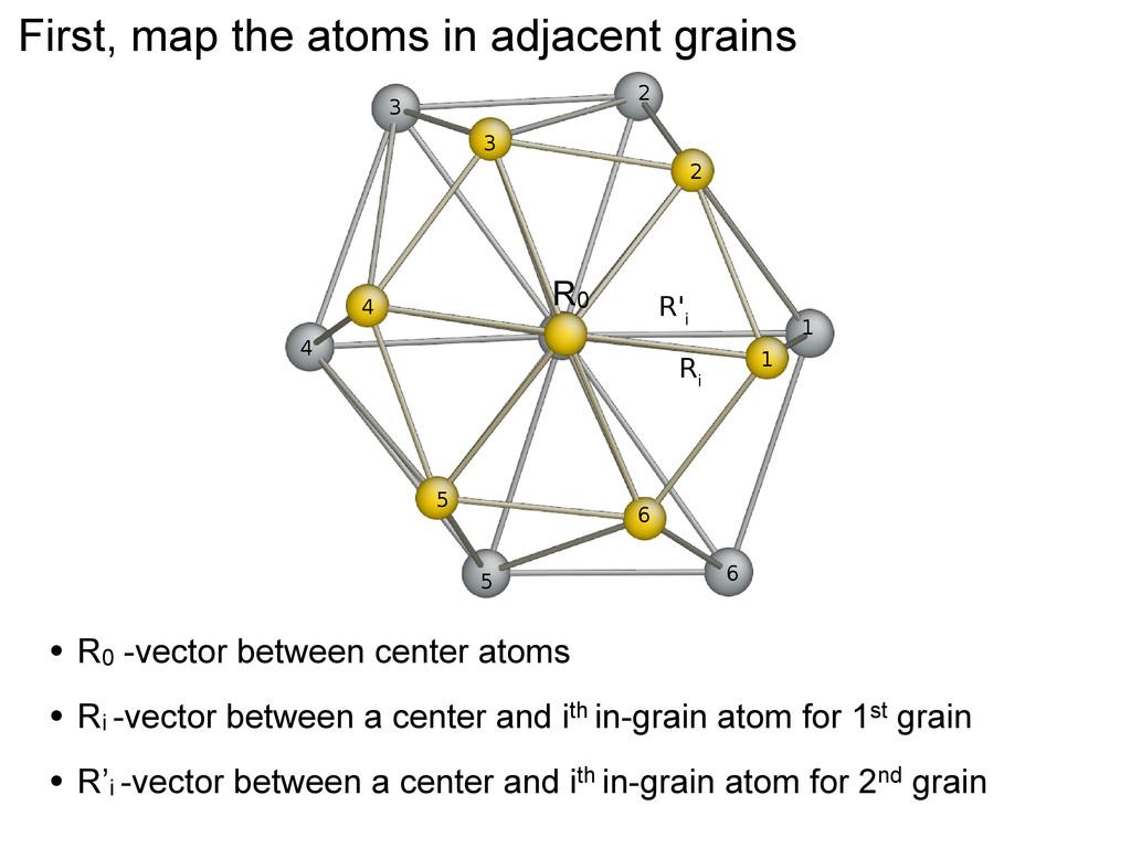 First, map the atoms in adjacent grains • R0 -v...