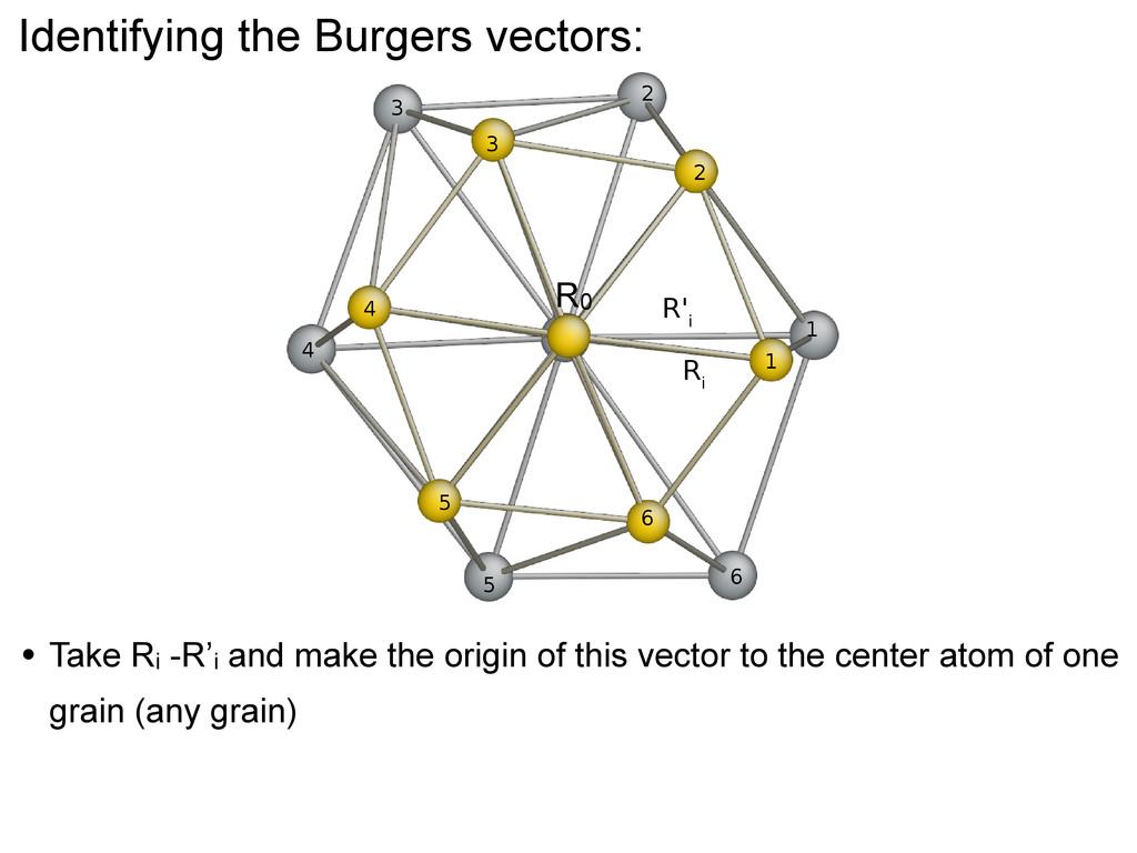 Identifying the Burgers vectors: • Take Ri -R'i...
