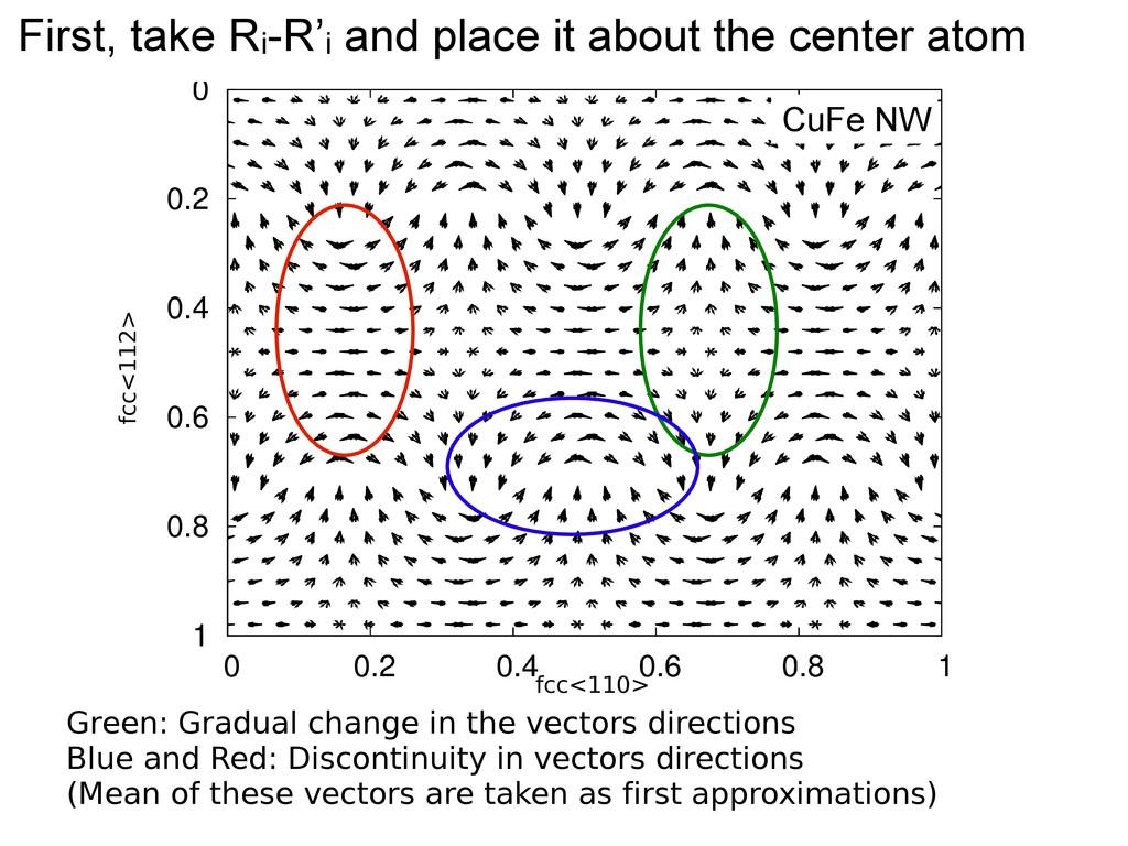 Green: Gradual change in the vectors directions...