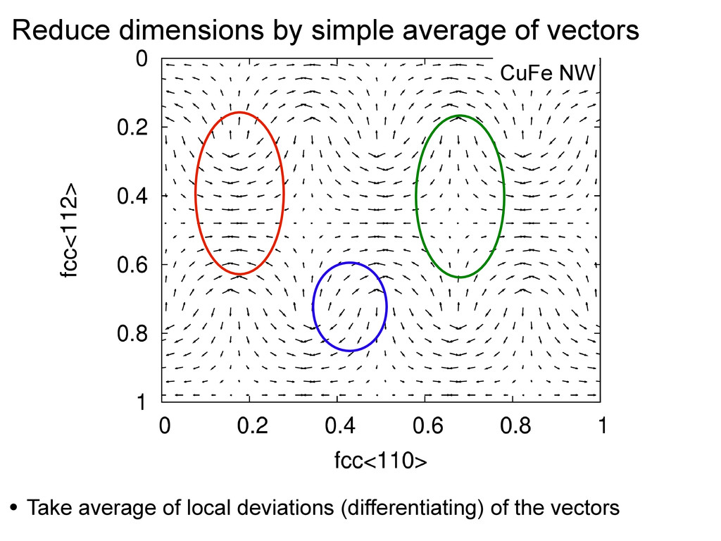 Reduce dimensions by simple average of vectors ...