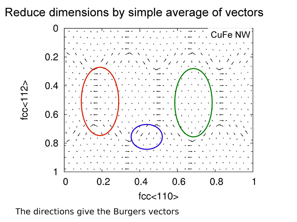 The directions give the Burgers vectors Reduce ...