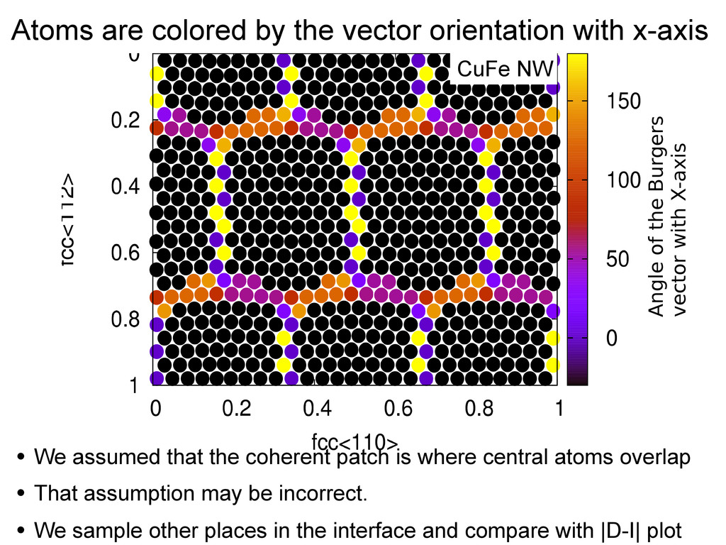 Atoms are colored by the vector orientation wit...