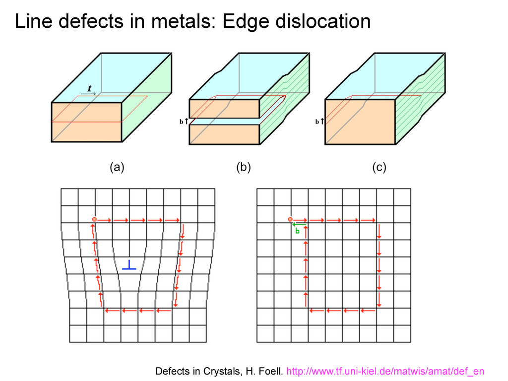 Line defects in metals: Edge dislocation Defect...