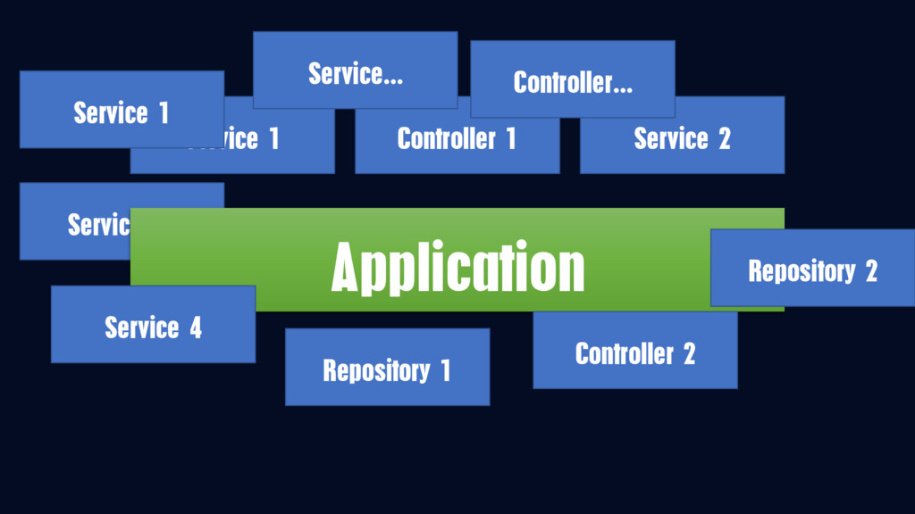 Service 31 Application Service 1 Service 2 Cont...