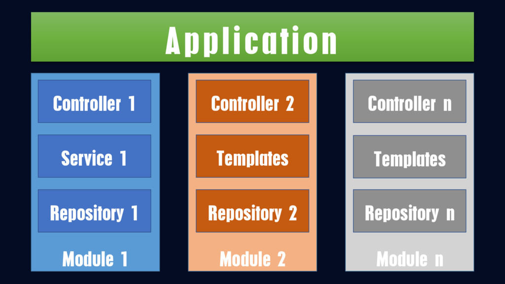 Application Module 1 Controller 1 Repository 1 ...
