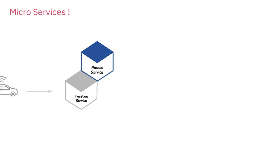 Ingestion Service Assets Service Micro Services...