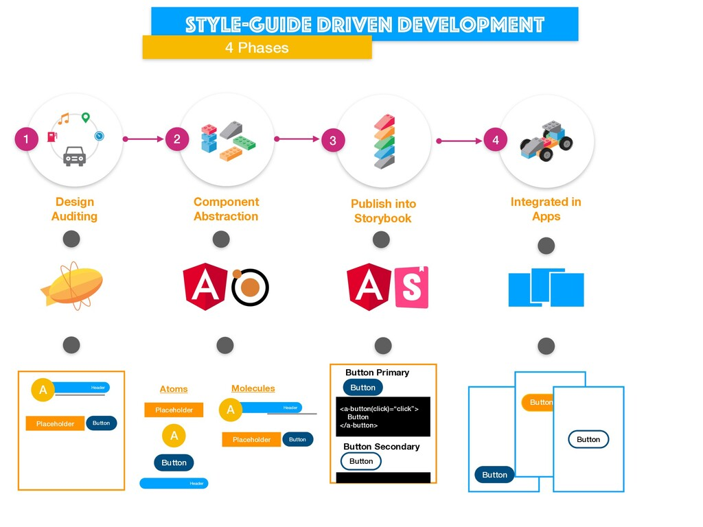 Style-guide driven development 4 Phases Design ...
