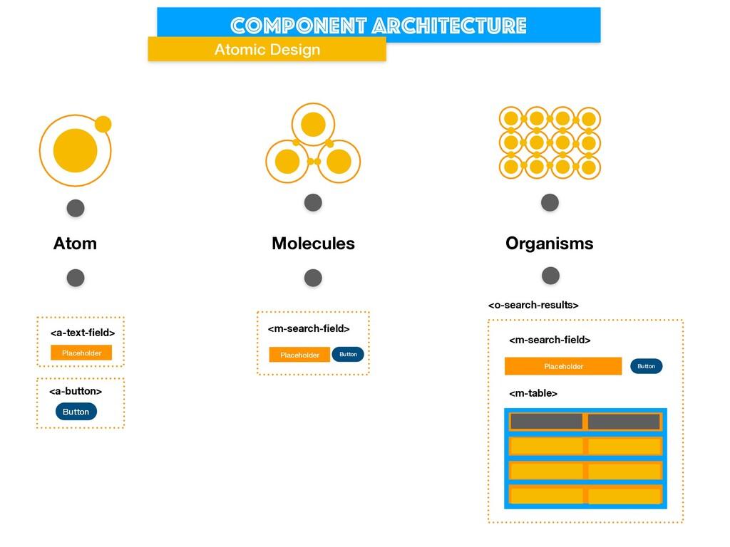 Component architecture Atomic Design Button Pla...