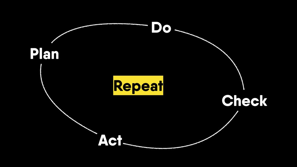 Plan Do Check Act Repeat