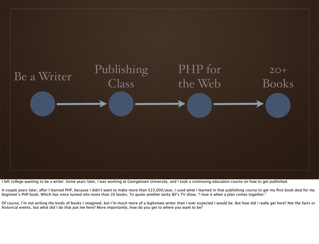 Be a Writer Publishing Class PHP for the Web 20...