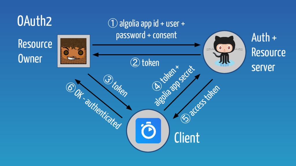 OAuth2 ② token ③ token ④ token + algolia app se...