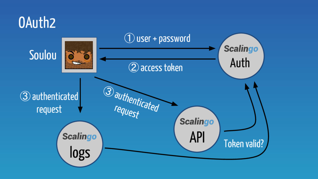 OAuth2 ② access token Soulou Auth ① user + pass...