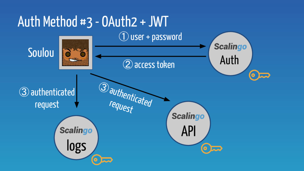 ② access token ③ authenticated request Soulou A...