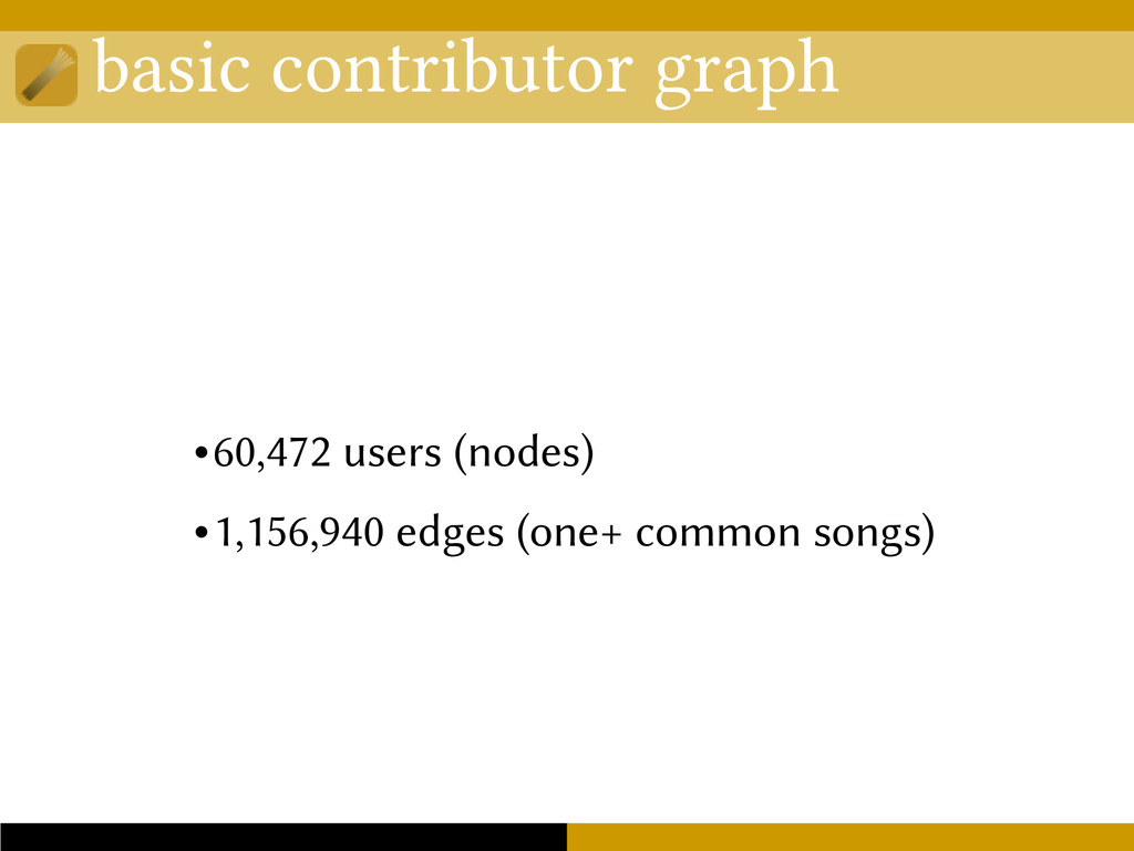basic contributor graph •60,472 users (nodes) •...