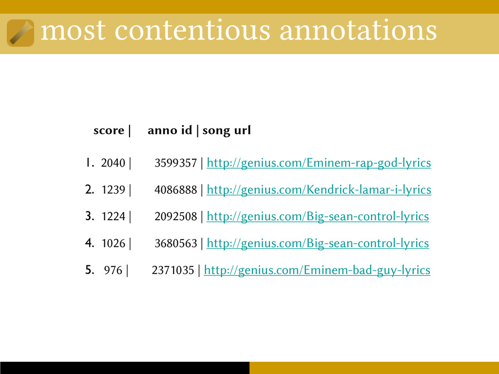 most contentious annotations 1. 2040 | 3599357 ...