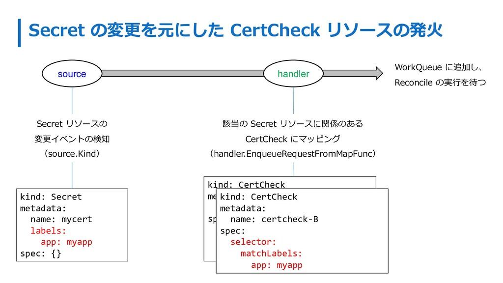 Secret の変更を元にした CertCheck リソースの発⽕ source handle...