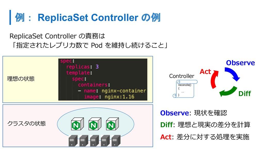 ReplicaSet Controller の責務は 「指定されたレプリカ数で Pod を維持...