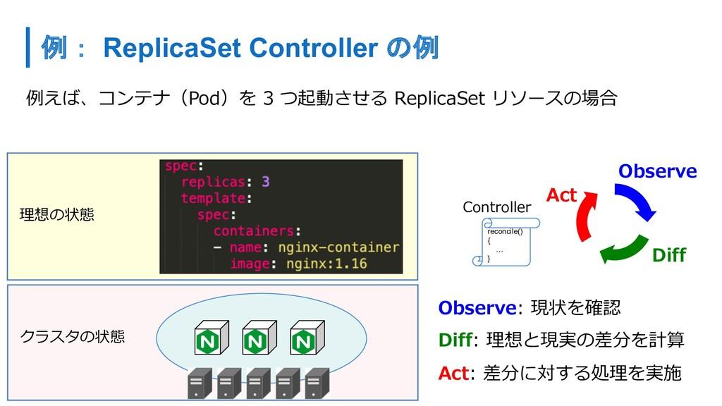 例えば、コンテナ(Pod)を 3 つ起動させる ReplicaSet リソースの場合 Obse...