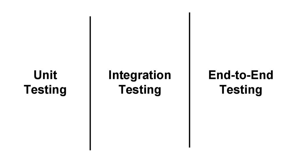 End-to-End Testing Unit Testing Integration Tes...