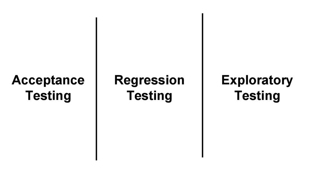 Exploratory Testing Acceptance Testing Regressi...