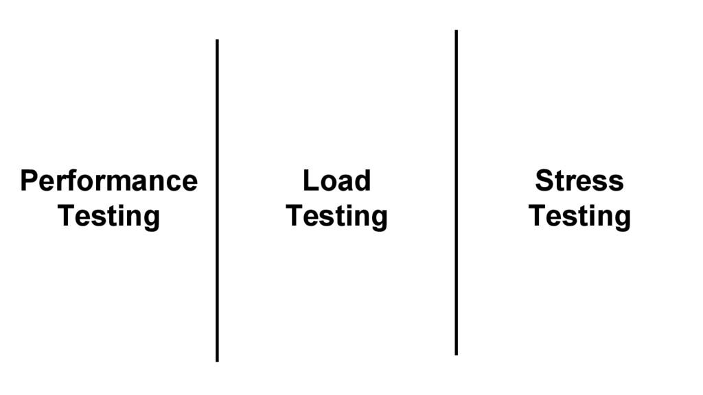 Stress Testing Performance Testing Load Testing