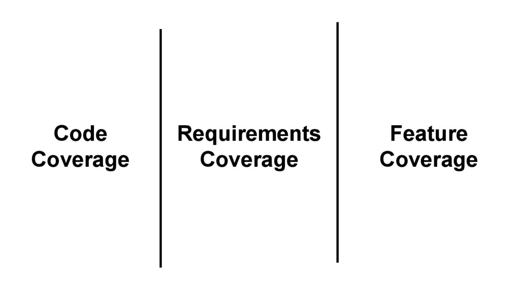 Feature Coverage Code Coverage Requirements Cov...