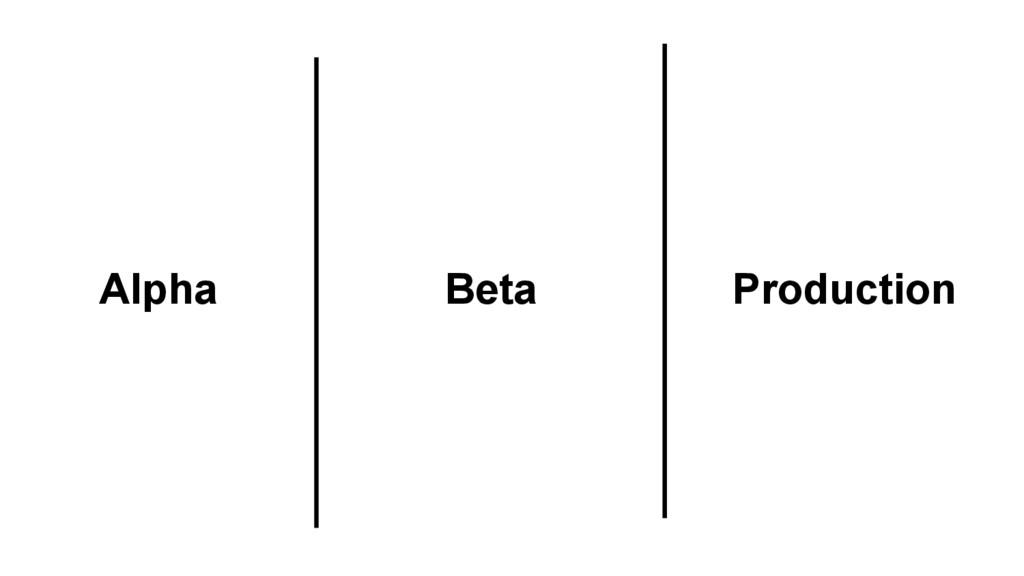 Production Alpha Beta